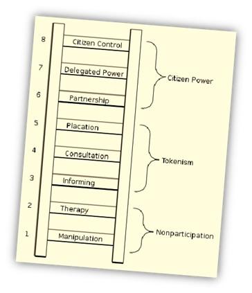 "The ""Ladder of Citizen Involvement"": the uninteresting, non-animal subject of Bruce's studies"