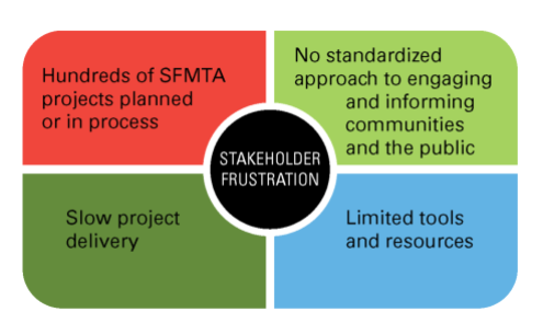 SFMTA - STATE OF P2-2014