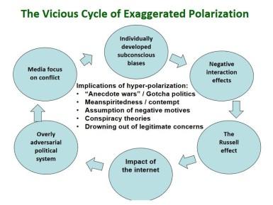 carcasson - vicious cycle